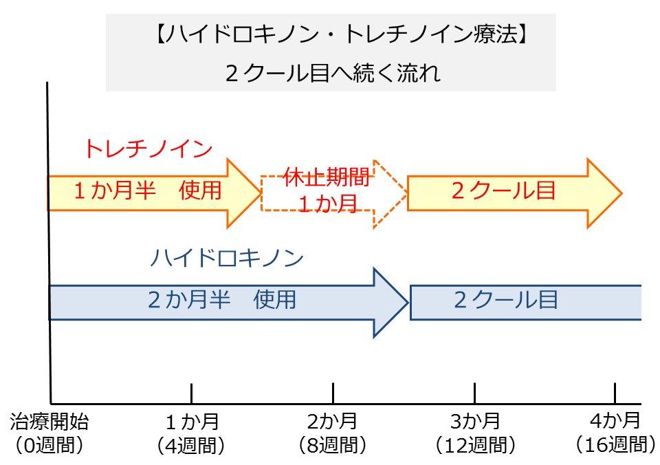 トレチノイン・ハイドロキノン両方で2クール目に続く流れを図示したもの。トレチノインを1か月半使用したら1か月の休止期間を置いて2クール目に入る。ハイドロキノンは休止期間なしで2クール目にそのまま入る